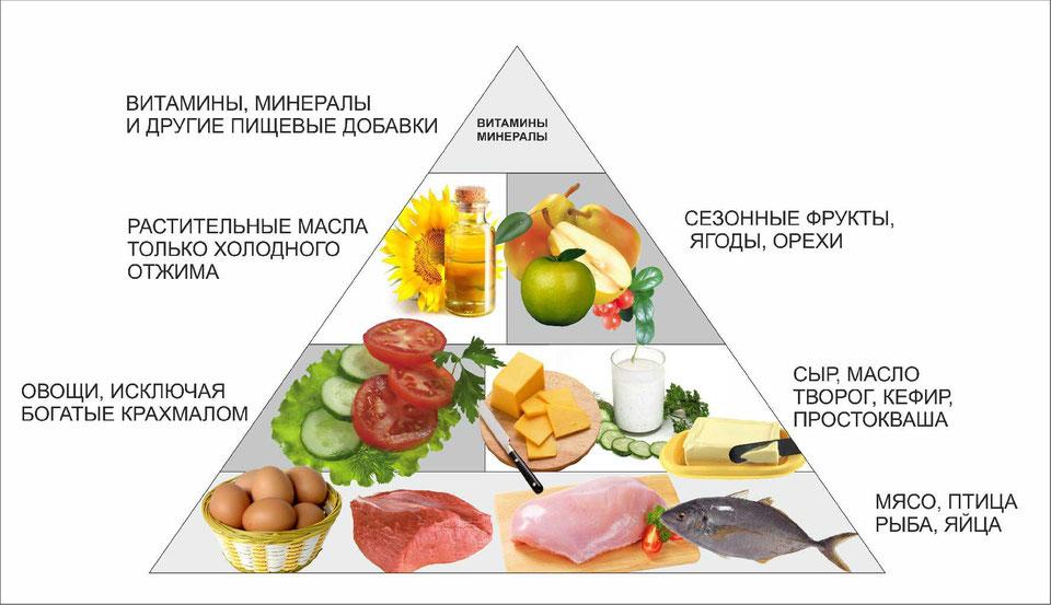 Низкоуглеводная Диеты Пример. Низкоуглеводная диета для похудения